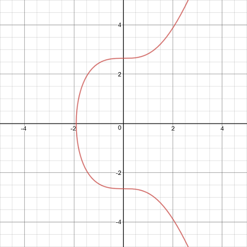 Elliptic-Curve-E-0-7-Real-Number
